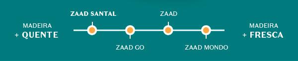 Abaixo, temos a escala de intensidade: indo Madeira + Quente ao Madeira + Fresca, com os seguintes produtos na ordem: Zaad Santal, Zaad Go, Zaad, Zaad Mondo.